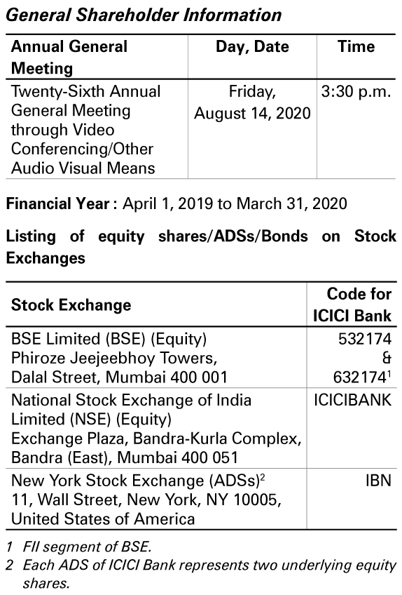 Icici Bank Annual Report 2020