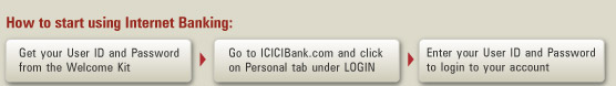 How to start using Internet Banking