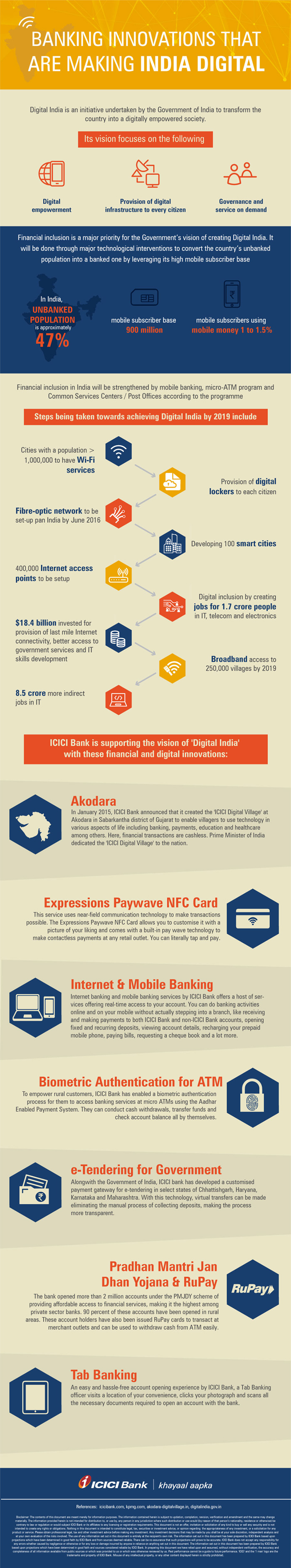 Banking Ideas Innovations Leading To Digital India