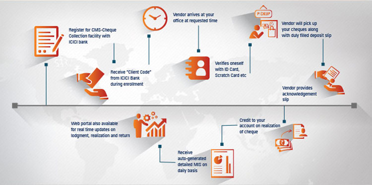 Collection Solutions - Cash, Cheque & E - Collections | ICICI Bank