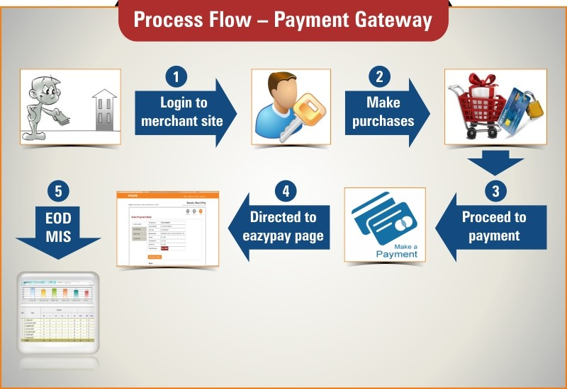 Eazypay - Bill Upload & Payment Gateway | ICICI Business Banking