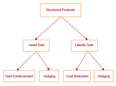Financial product based on forex