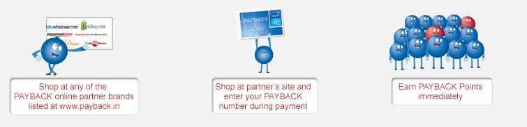 earn payback points 15 ways to earn payback points icici bank. Black Bedroom Furniture Sets. Home Design Ideas